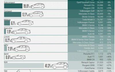 Het moment is daar! De elektrische auto is populairder aan het worden dan de diesel.